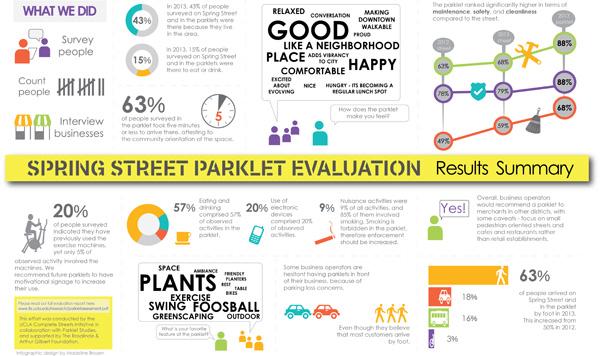postimg_parklets_eval_summary